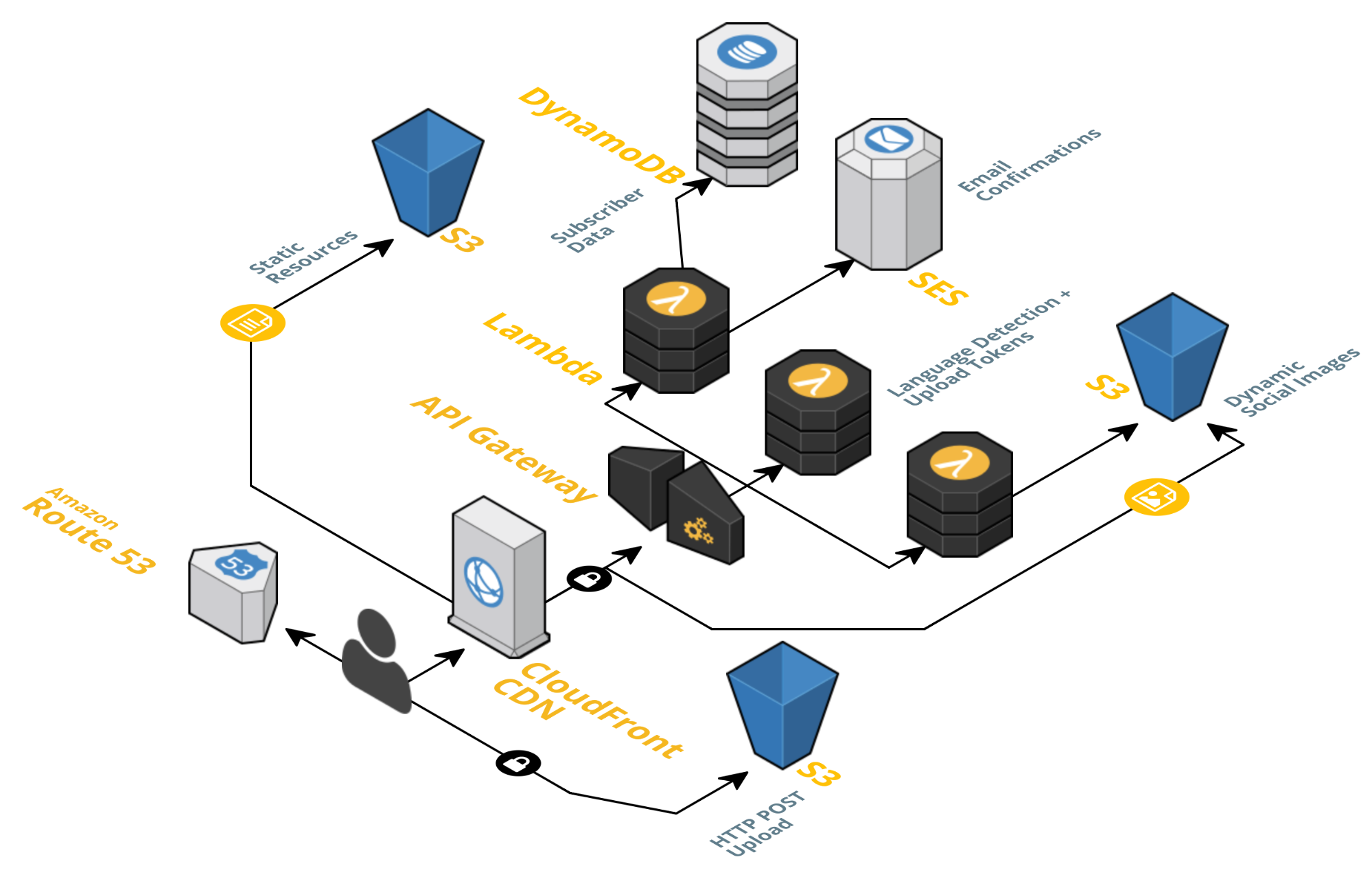 AWS service architecture diagram